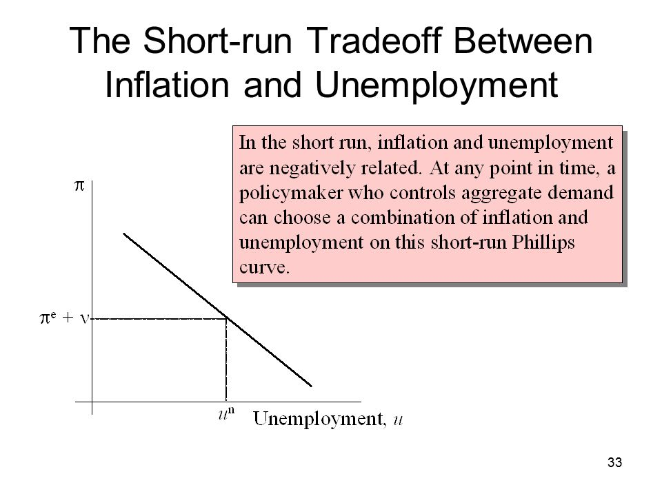 Aggregate Supply and The Short-run Tradeoff Between Inflation and