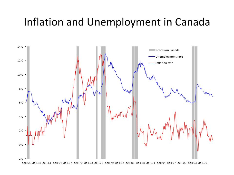 Unemployment and Inflation - ppt video online download