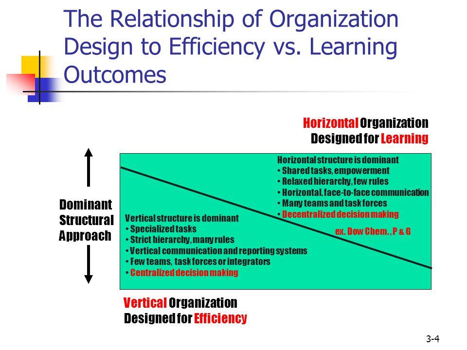 Fundamentals of Organization Structure - ppt video online download