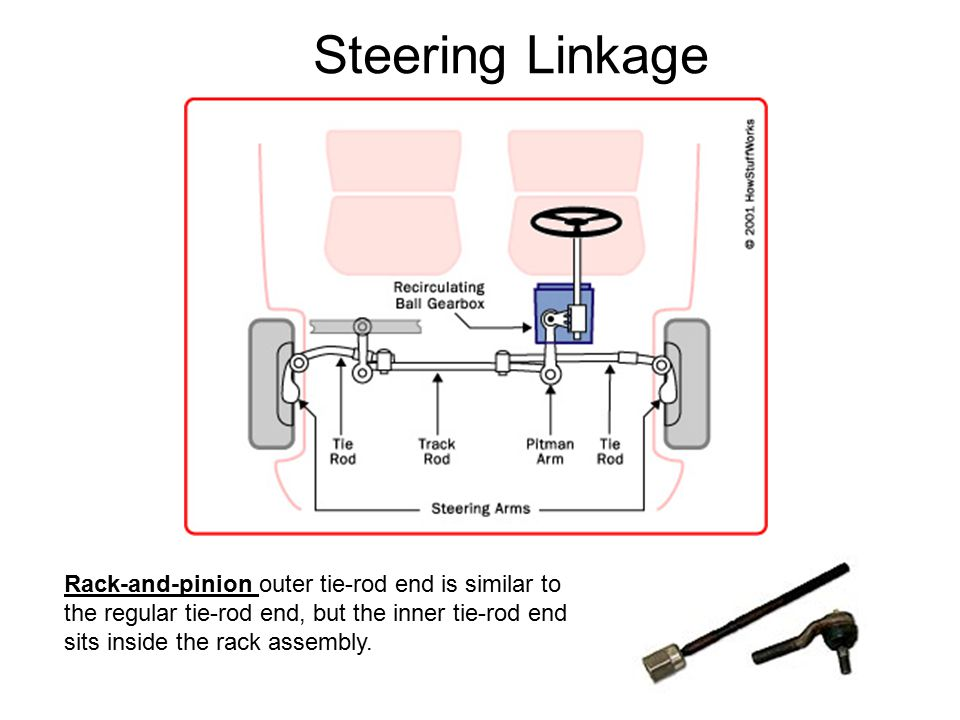 Steering System Function Of Steering System Ppt Video