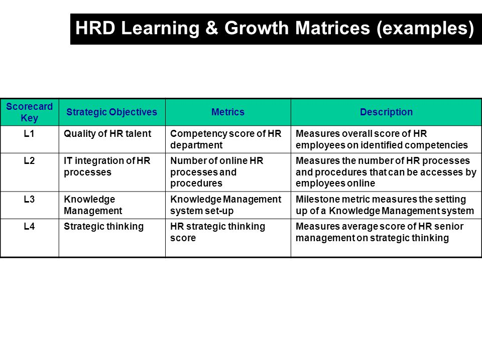 METRICS FOR MEASURING HR EFFECTIVENESS - HR SCORE CARD - ppt video