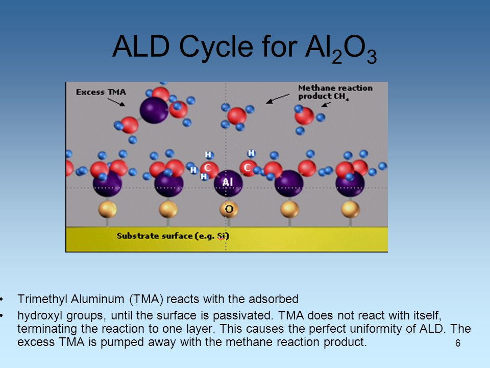 Atomic Layer Deposition (ALD) - ppt video online download