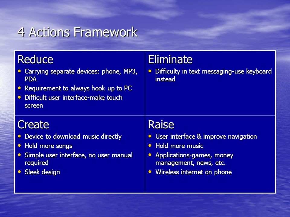 iPhone Blue Ocean Strategy - ppt video online download