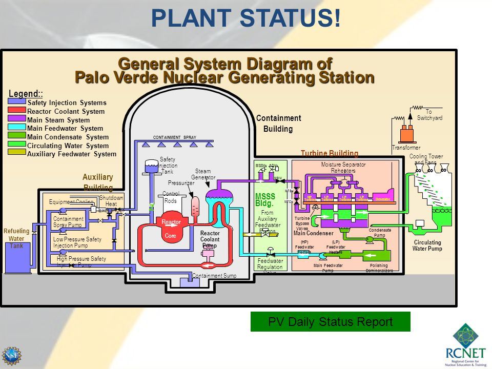 General System Diagram of Palo Verde Nuclear Generating Station