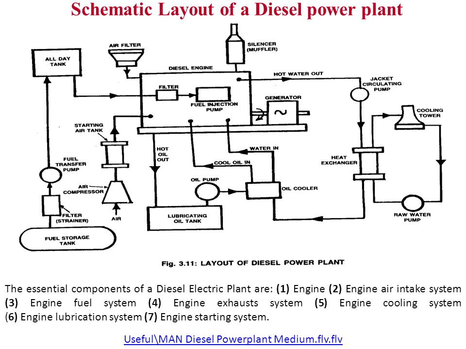 Diesel Engine Power Plant Prepared By Nimesh Gajjar - ppt video