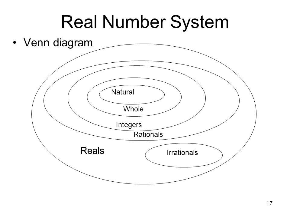 venn diagram natural whole numbers