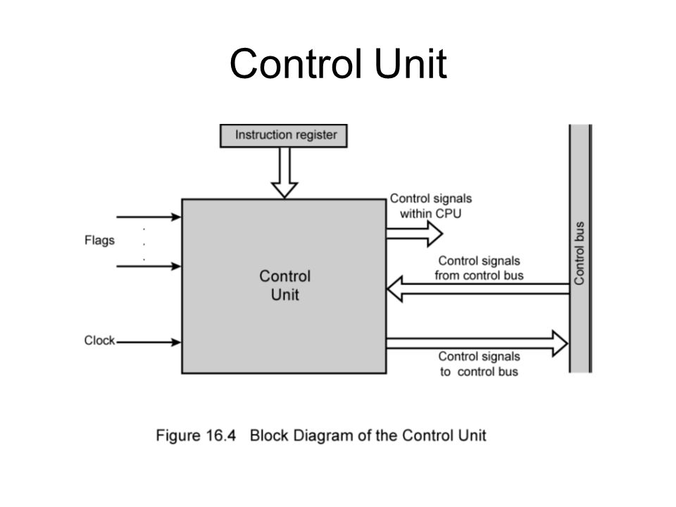 general block diagram of a computer system