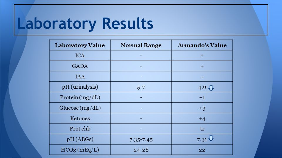 Case Study 15 Type 1 Diabetes Mellitus - ppt video online download