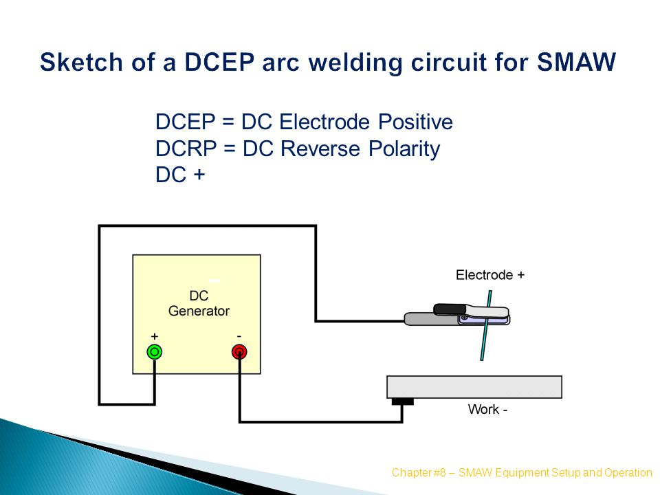 Shielded Metal Arc Equipment, Setup, and Operation - ppt video
