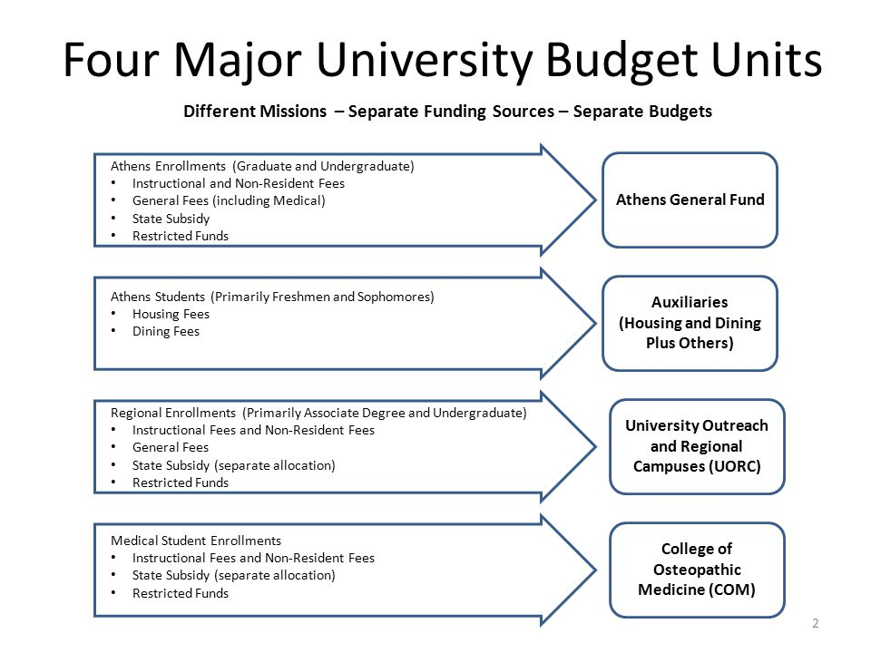 Budget 101 Athens Campus Budget Orientation - ppt download