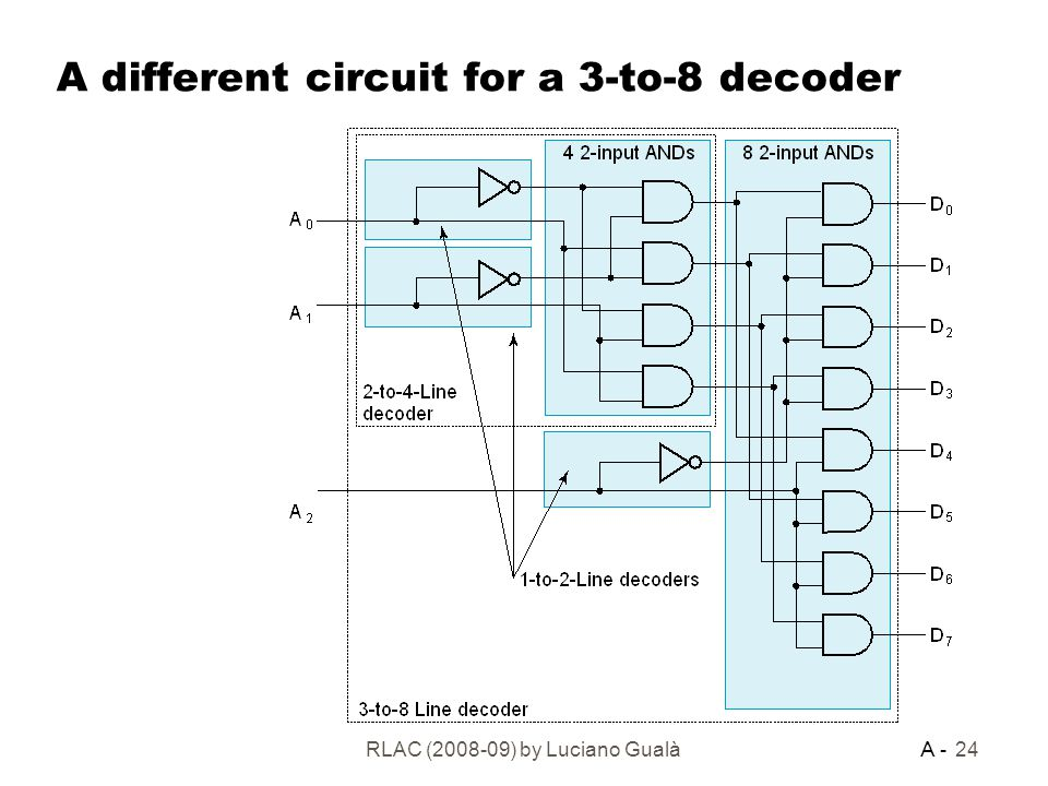 Logic Circuits and Computer Architecture - ppt download