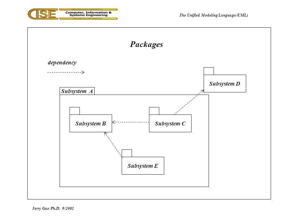 UML diagrams The Unified Modeling Language 4715449 - chesslinksinfo