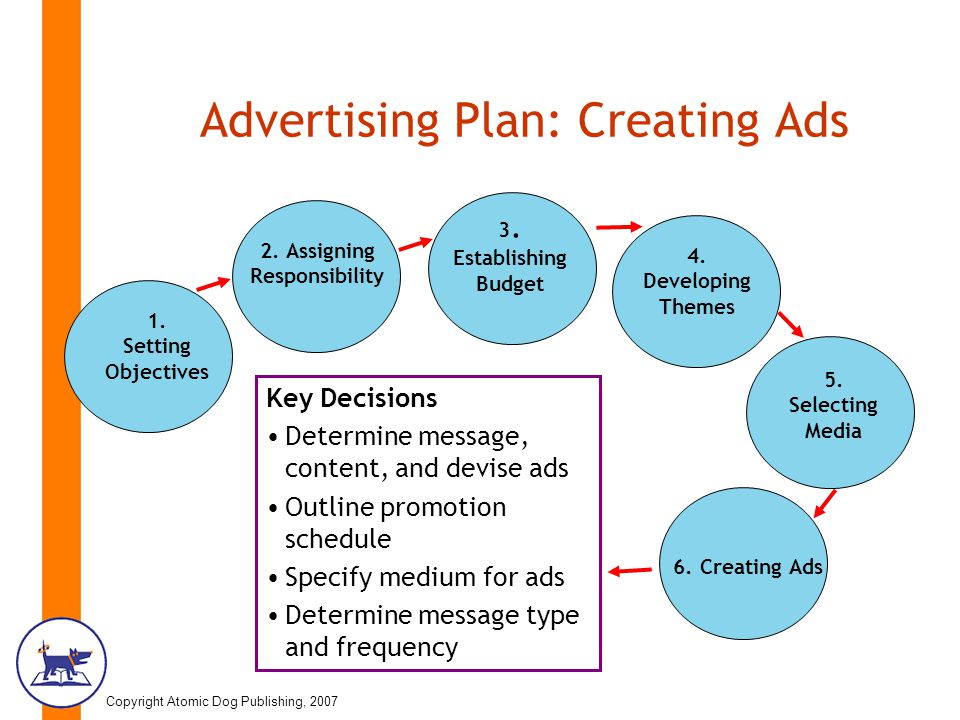 Chapter 18 \u201cAdvertising and Public Relations\u201d - ppt video online - advertising plan