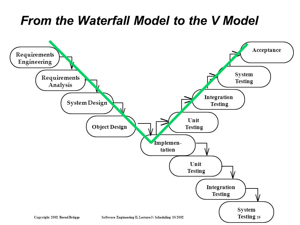Chapter 15 Life Cycle Models - ppt download