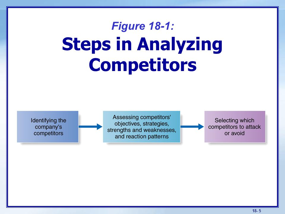Objectives Learn how to understand competitors as well as customers
