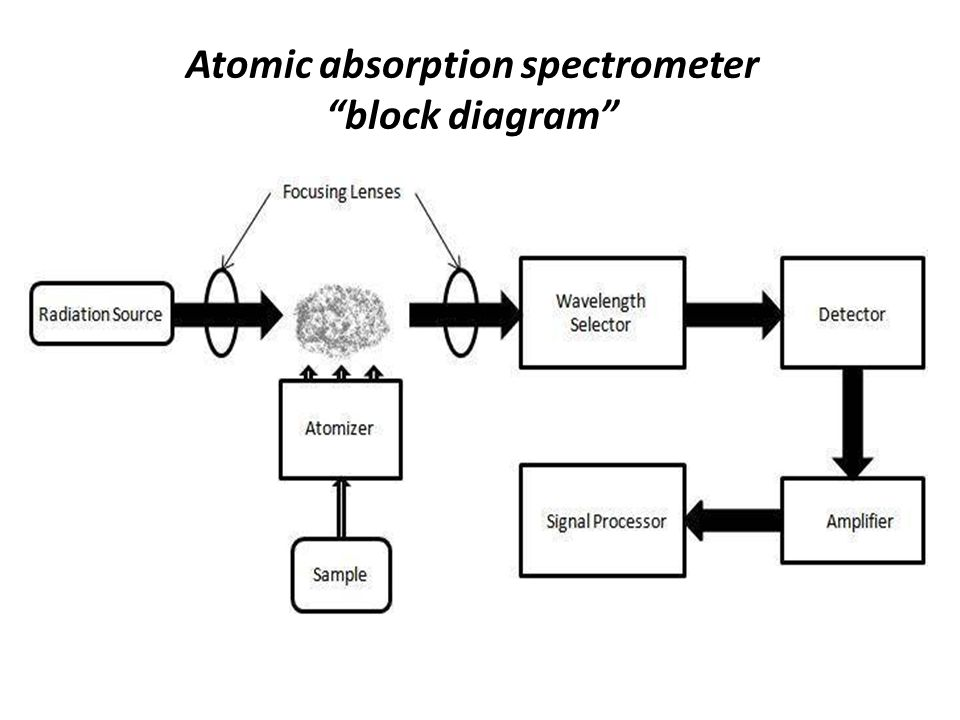 flame emission spectroscopy block diagram