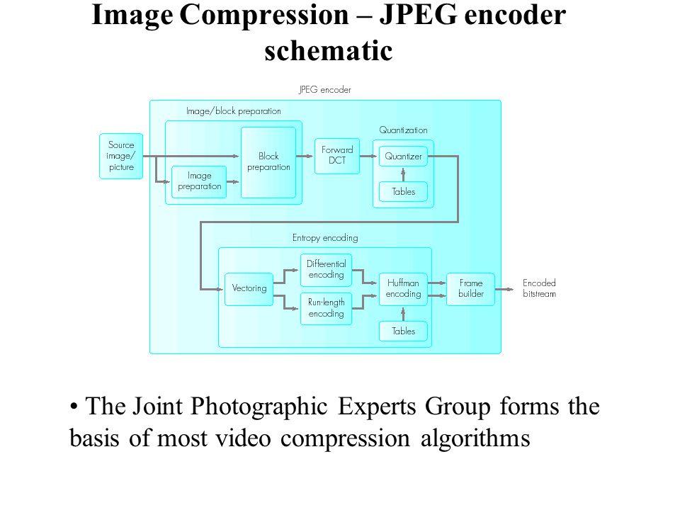 Block Diagram Of Jpeg Wiring Diagram