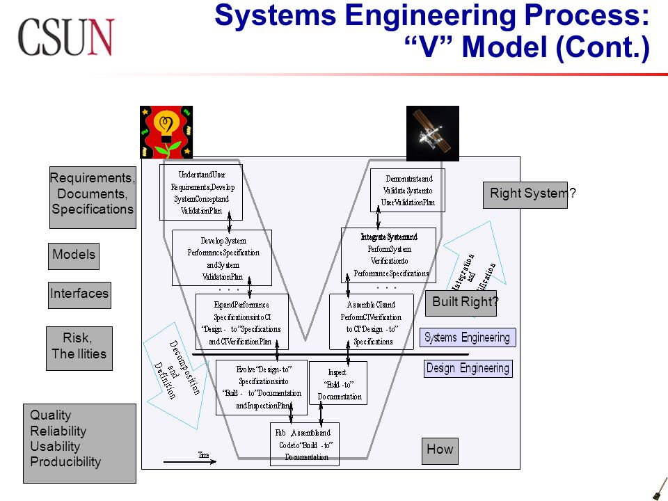 Module 1 Introduction to Systems Engineering - ppt download