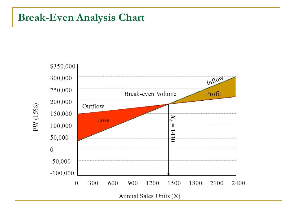Breakeven analysis of dell Research paper Service