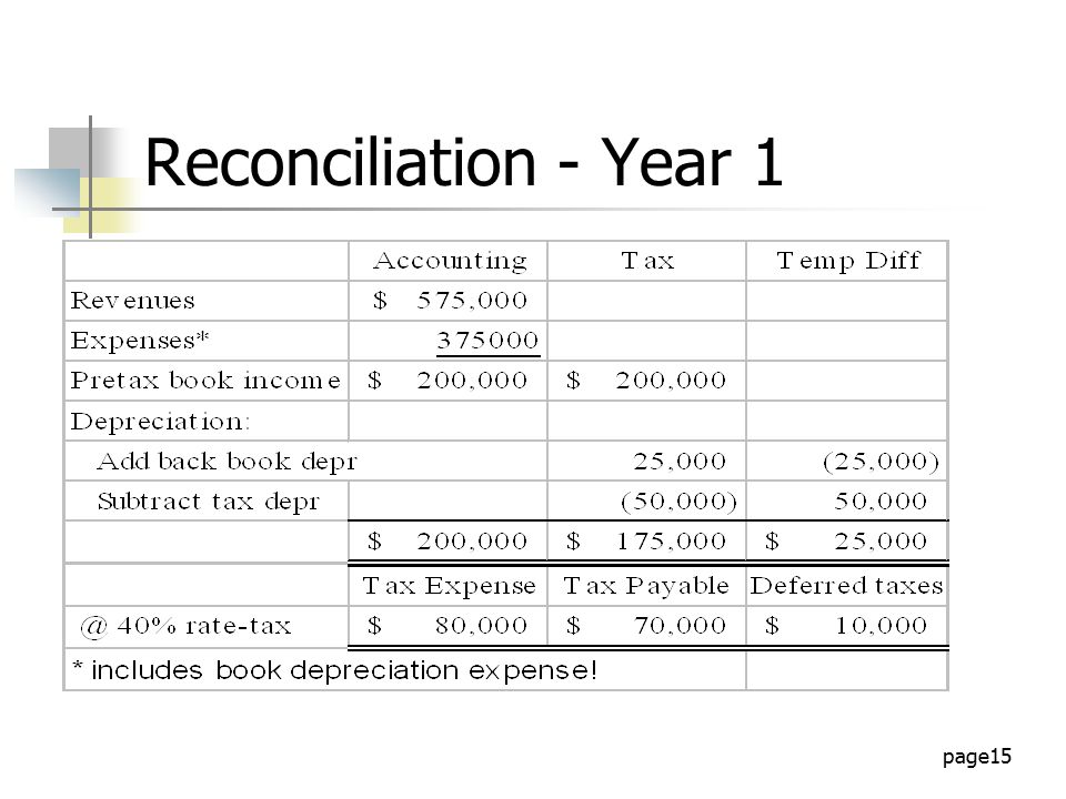 Accounting for Income Taxes - ppt download - taxes expenses
