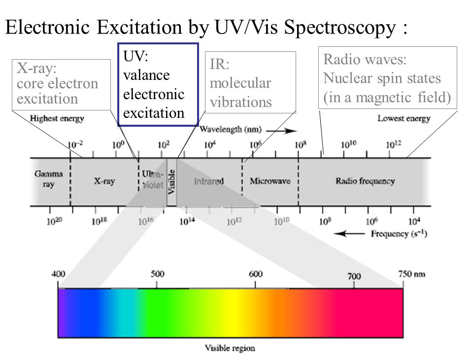 Electronic Excitation by UV/Vis Spectroscopy  - ppt video online