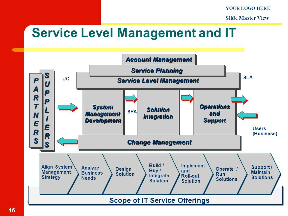 Service Level Management And It