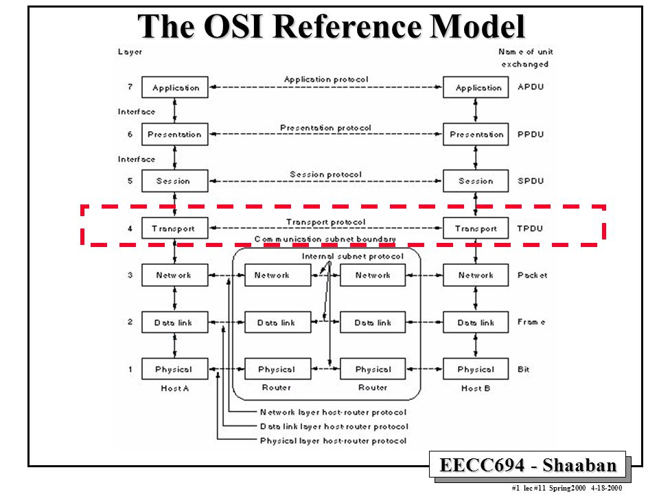 The OSI Reference Model - ppt download