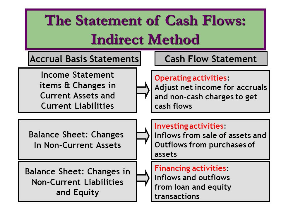 Chapter 23 Statement of Cash Flows - ppt video online download