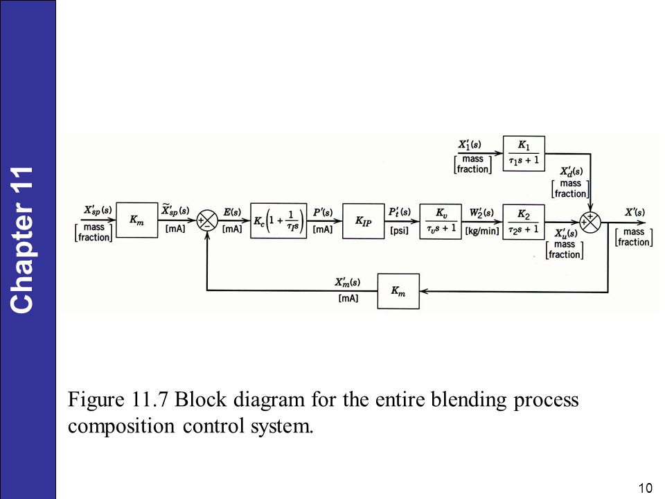 Dynamic Behavior and Stability of Closed-Loop Control Systems - ppt - process block diagram