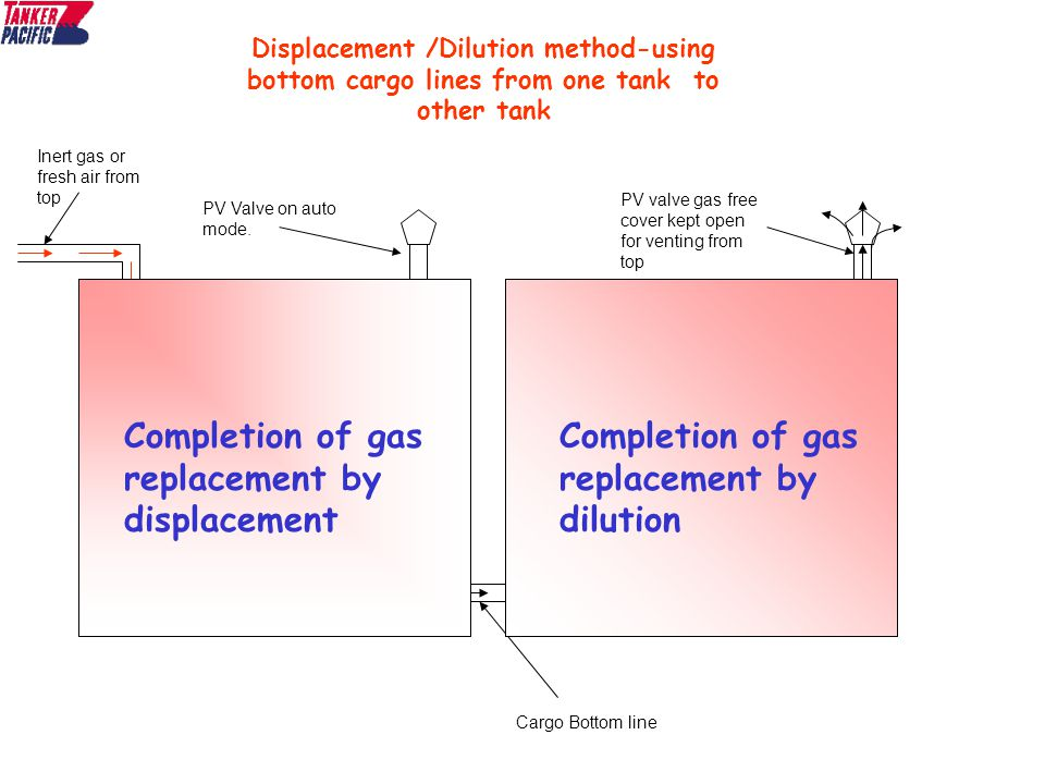 Cargo tank Atmosphere - ppt video online download