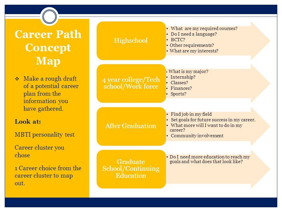 Essay on career planning Custom paper Academic Service - planning a career path