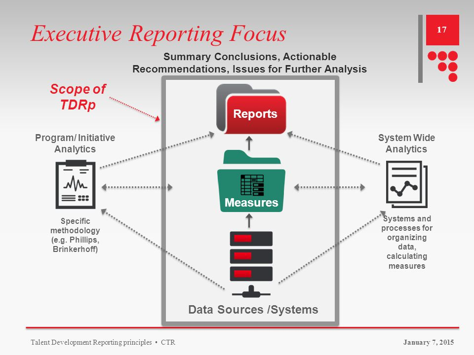 Introduction to Talent Development Reporting Principles (TDRp) - ppt