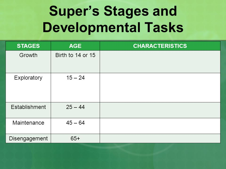 Donald Super\u0027s Stages of Career Development - ppt video online download
