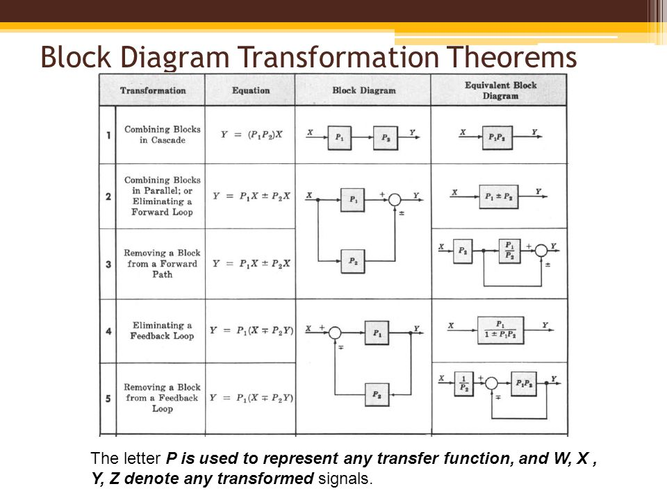 block diagram manipulation