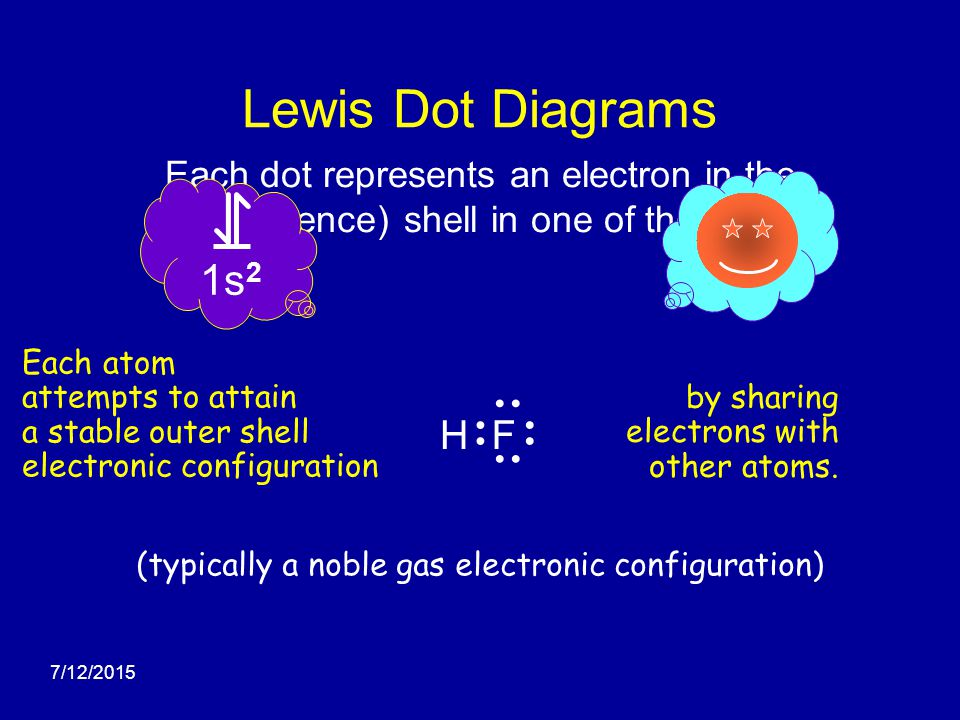 Lewis Dot Diagrams Edward A Mottel Department of Chemistry - ppt