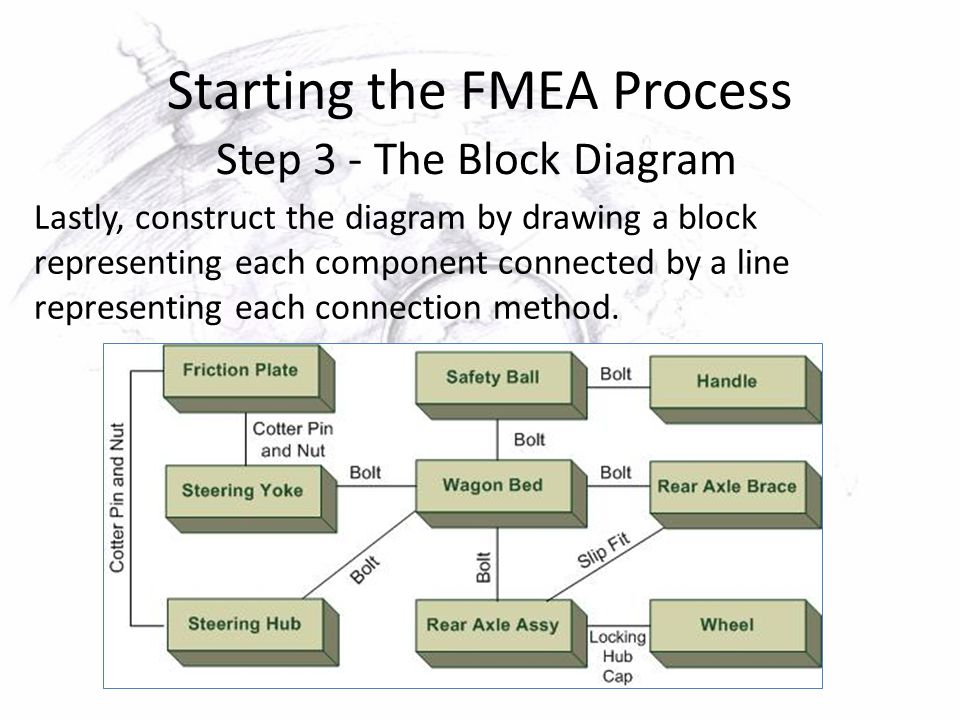 Failure Mode and Effect Analysis - ppt video online download - process block diagram