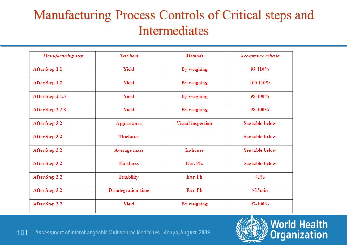 Manufacturing Methods Manufacturing Process And Validation Ppt Download
