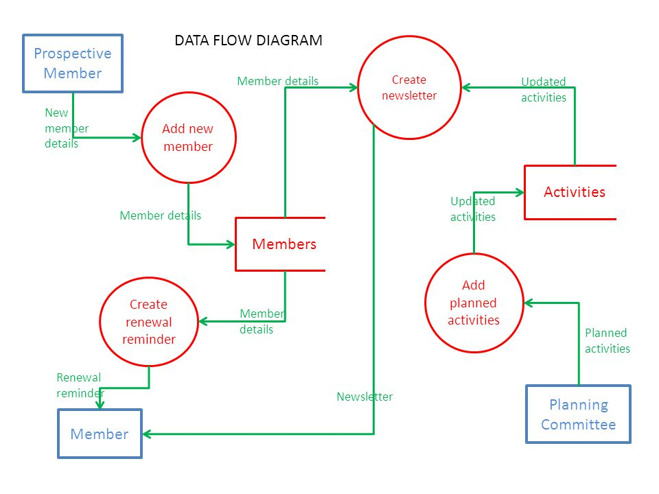 Context and Data Flow Diagrams - ppt download - Data Flow Chart