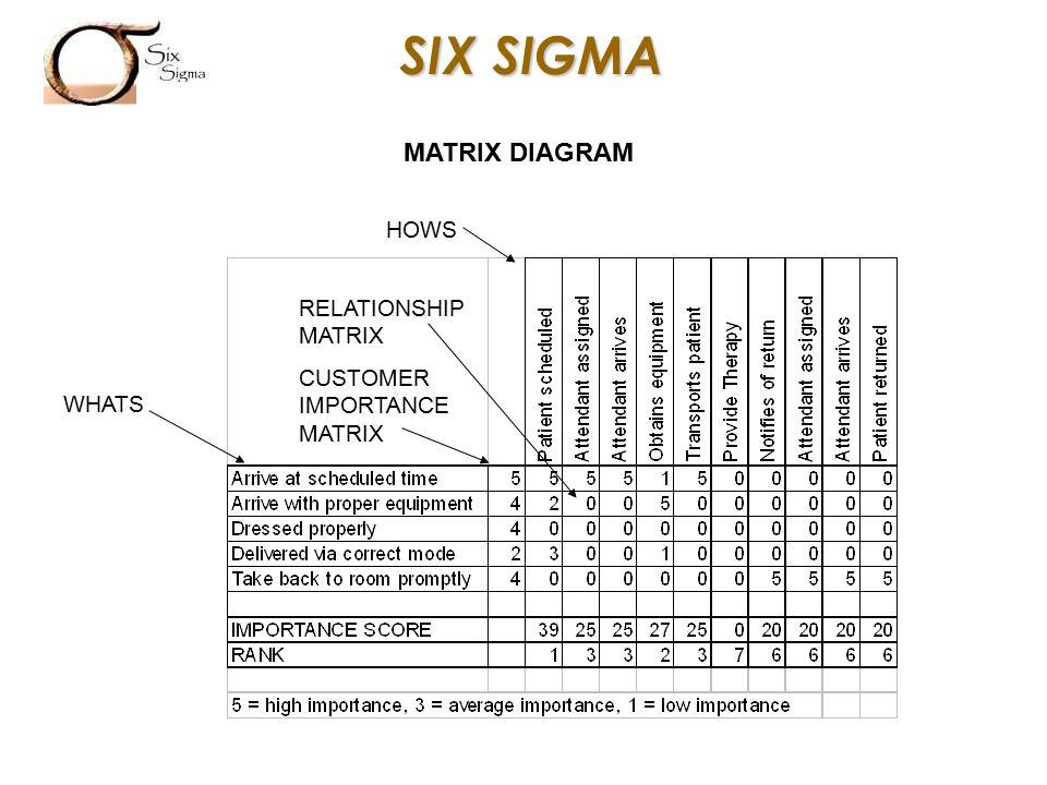 tree diagram importance