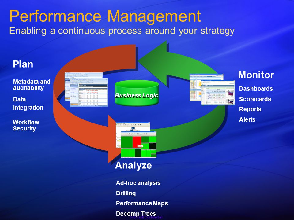 Performance Management And BI Tools Compete - ppt download