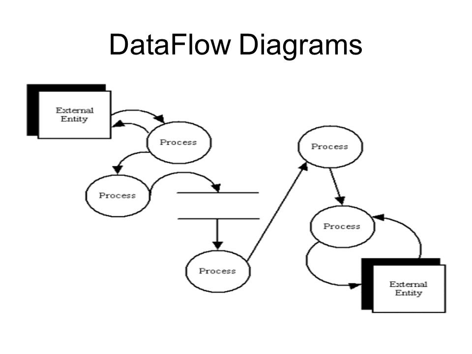 Data Flow Diagram Notations - ppt video online download - Data Flow Chart