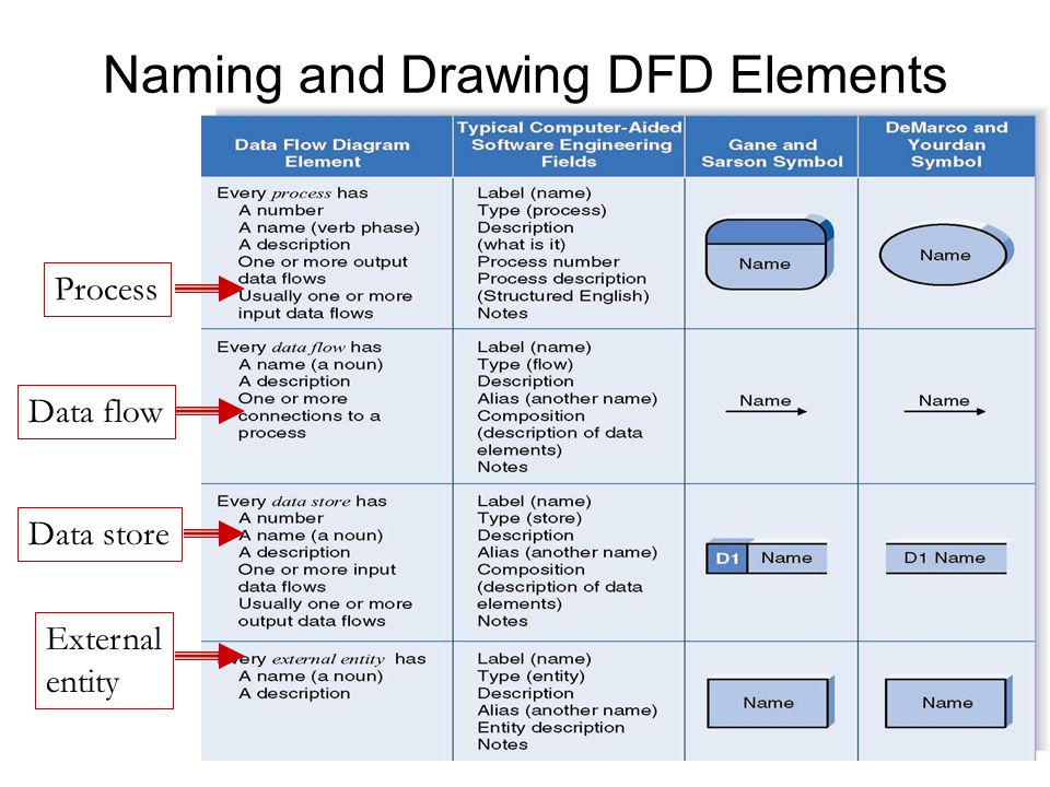 DATA FLOW DIAGRAMS IT ppt video online download