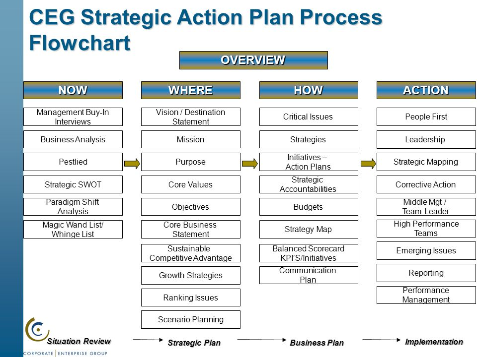 Strategic Action Plan Process and Workshop - ppt download