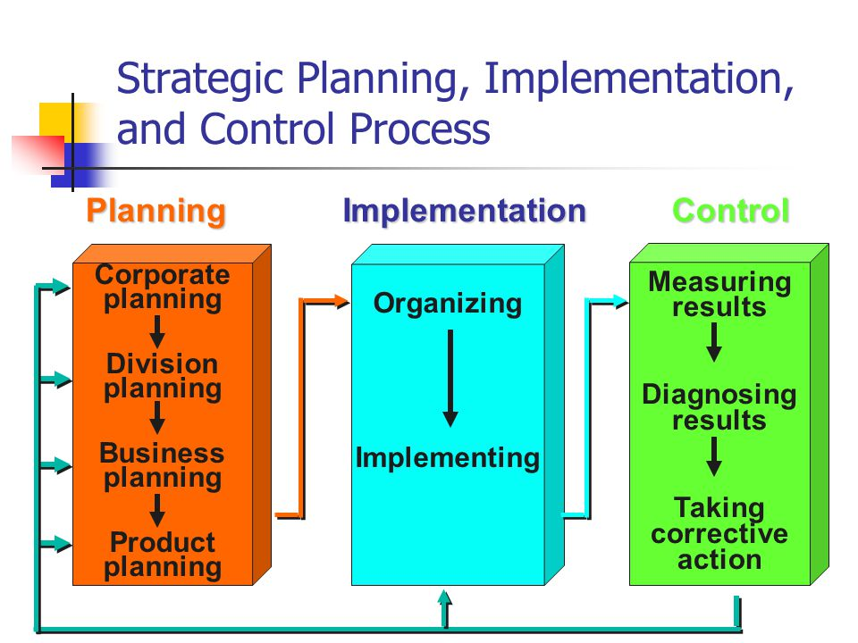 How To Make Strategic Planning Implementation Work - Resume Template - how to make strategic planning implementation work