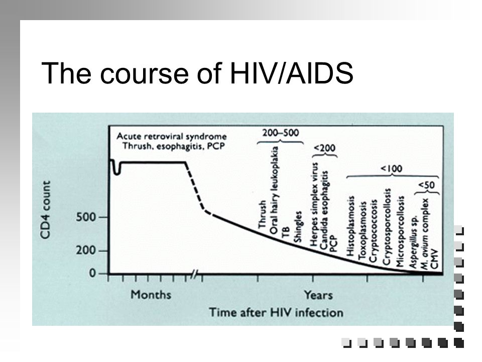 HIV/AIDS Update for Health Care Workers - ppt download