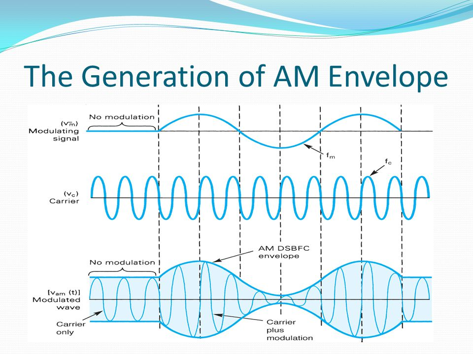 AMPLITUDE MODULATION (AM) - ppt video online download