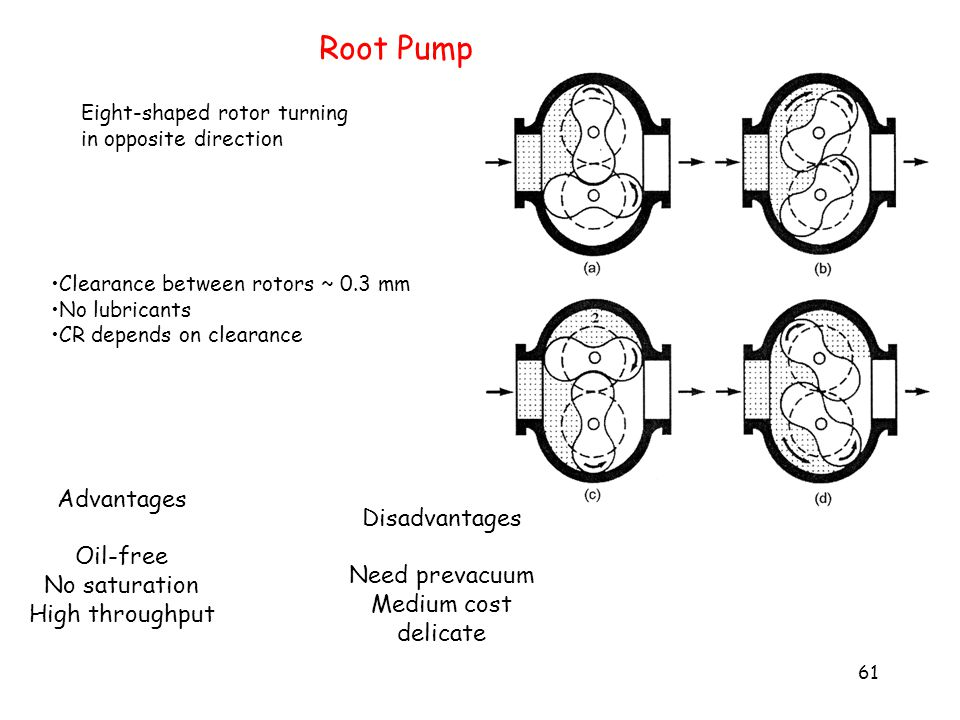 VACUUM PUMPS AND HARDWARE - ppt download