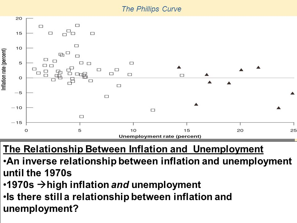The Relationship Between Inflation and Unemployment - ppt video