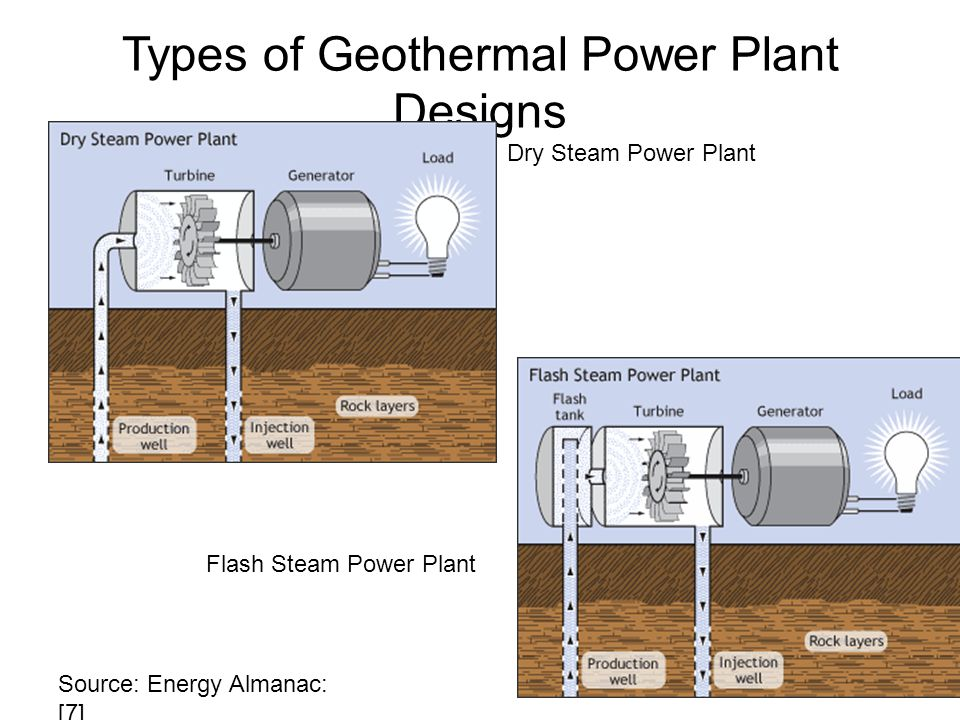 Geothermal Energy for Electric Power Generation - ppt video online