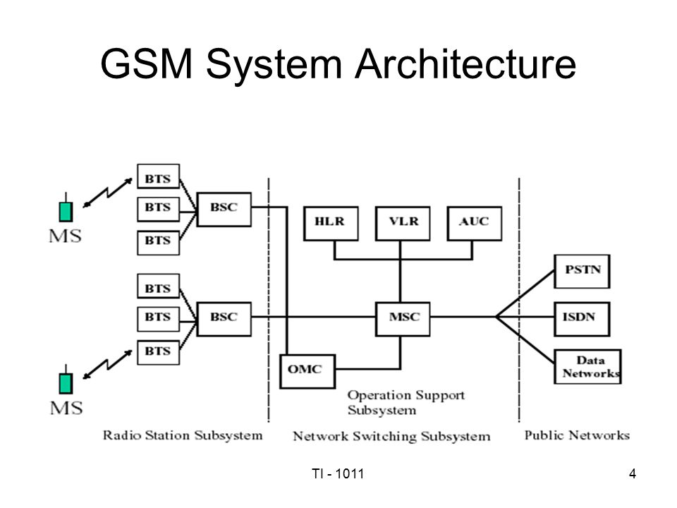 Cellular Mobile Communication Systems Lecture 7 - ppt video online